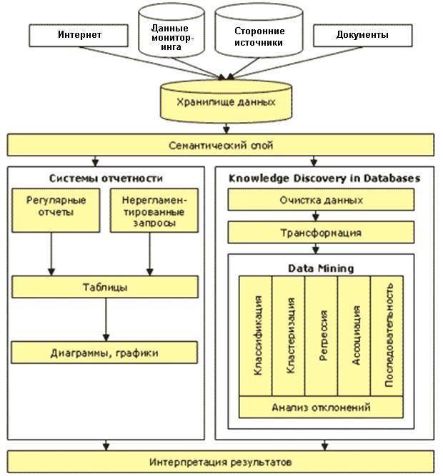 Общая структурная схема работы